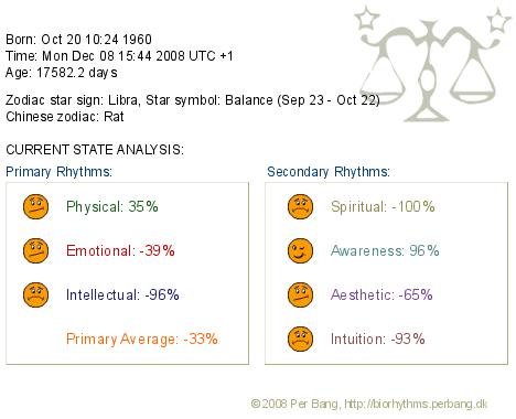 Biorhythms.php
